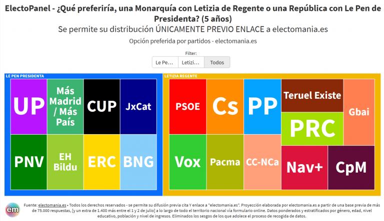 EP (3Jul): los españoles preferirían a Letizia como Regente antes que a Le Pen como Presidenta de una República