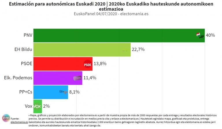 EuskoPanel (5Jul): el PNV alcanza el 40% y le 'roba' un escaño al PSE