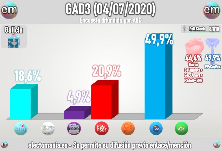 GAD3 Galicia (4J): el PP de Feijoo en el 50%, GeC hundido, lucha BNG-PSdeG y Vox no entra