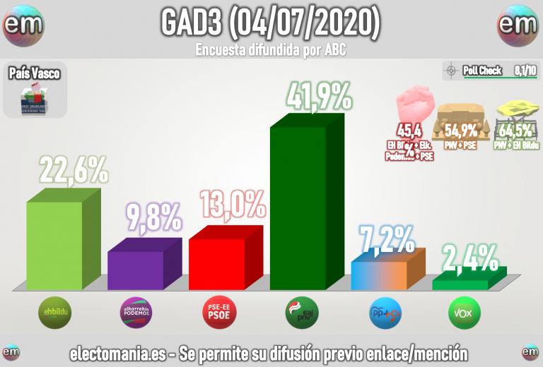 GAD3 para Euskadi (4Jul): Urkullu domina y barre