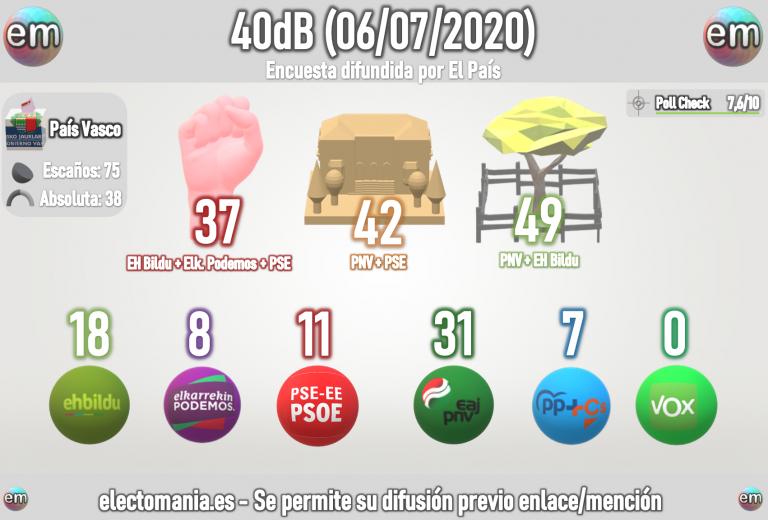 40db para Euskadi (6Jul): el PNV rozaría su mejor marca histórica