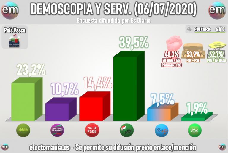 Demoscopia y Servicios (6Jul): Urkullu tirunfa, PP+Cs no suman