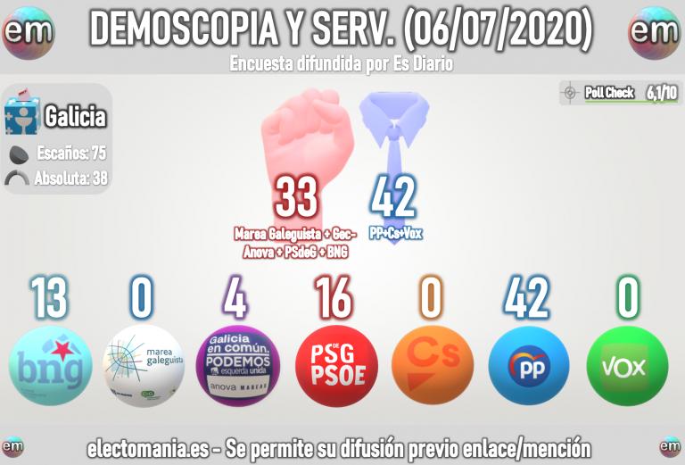 Demoscopia y Servicios (Galicia – 6Jul): absolutísima para el PP. GeC-Anova se queda con 4 escaños