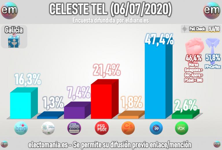 Celeste-Tel para Galicia (6Jul): absolutísima del PP, con 41-42. El PSdeG resiste la segunda plaza.