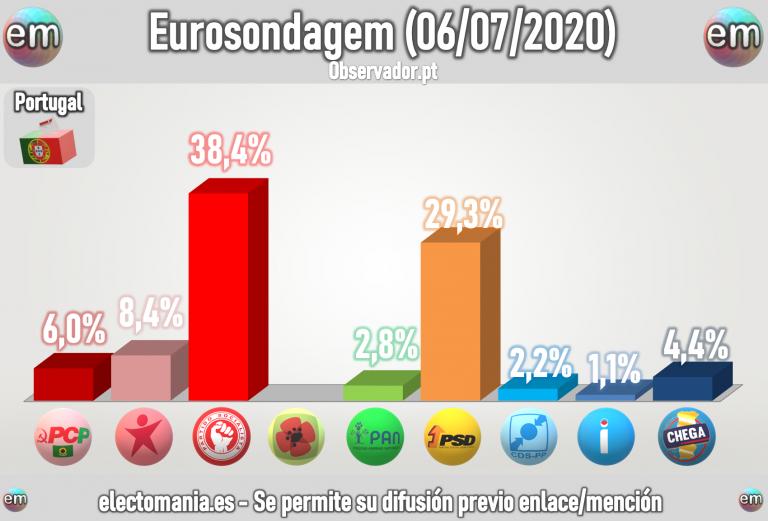 Portugal (Eurosondagem Julio): subida de la geringonça