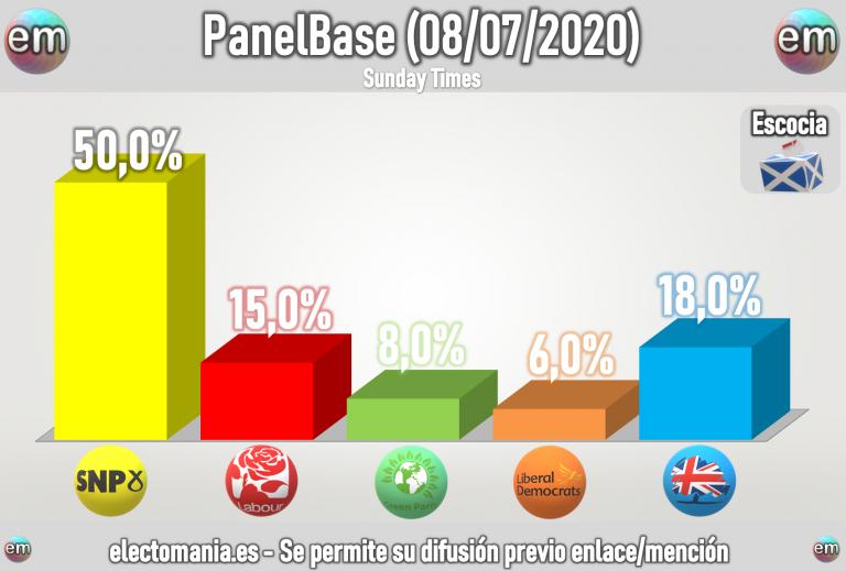 Escocia (PanelBase 8Jul): crece el nacionalismo, que alcanza el 50% y barre al resto de partidos. Mayoría pro-independencia