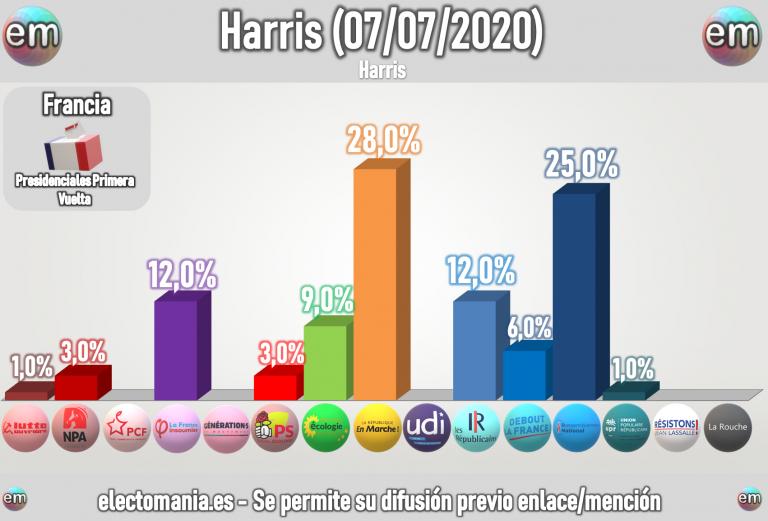 Francia (Harris 7Jul): lucha entre Francia Insumisa y LR por la tercera plaza. Suben los verdes