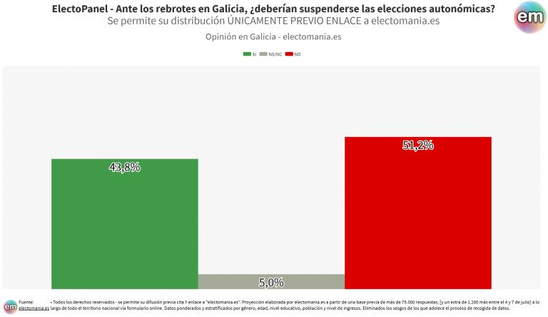 EP (8Jul): los españoles no creen que haya que suspender las elecciones gallegas tras los rebrotes. Los gallegos, más dubitativos