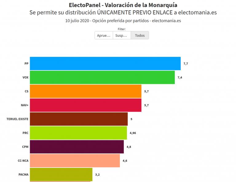 EP (11Jul): la Monarquía suspende con un 4,4 de valoración