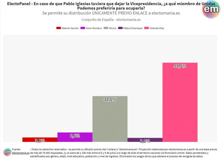 EP (11Jul): los ciudadanos creen que Iglesias debería dejar el cargo. Yolanda Díaz favoritísima para sucederle