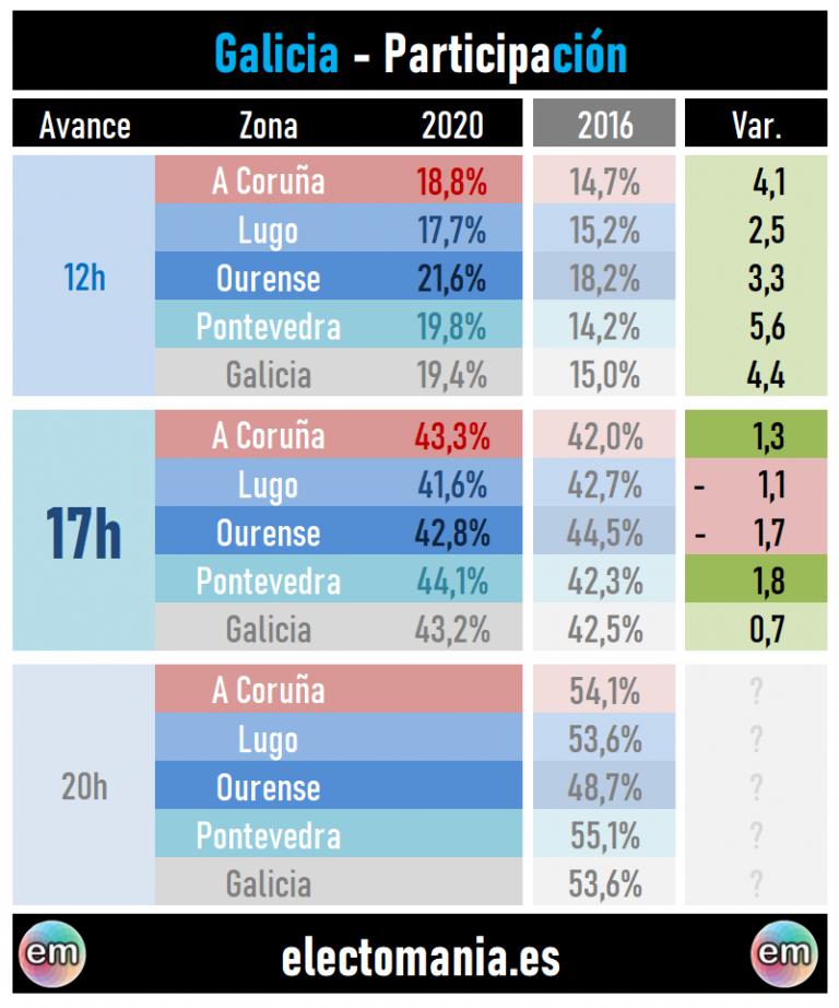 Segundo avance de participación (12J – 12X): estable en Galicia, desplome en Euskadi
