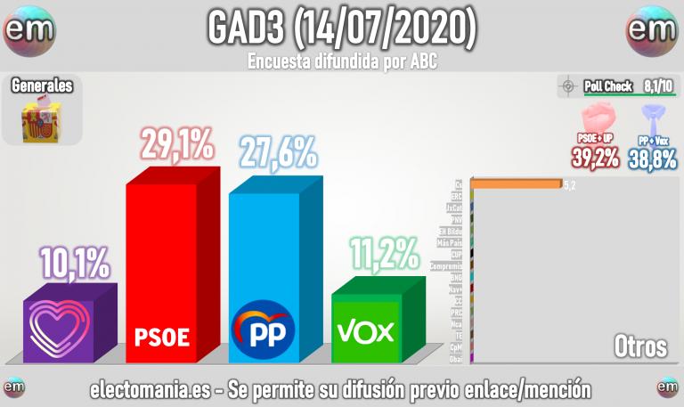 GAD3 para generales (14Jul): sorpasso del PP al PSOE en escaños. Caída de UP y Cs. BNG, 4 escaños