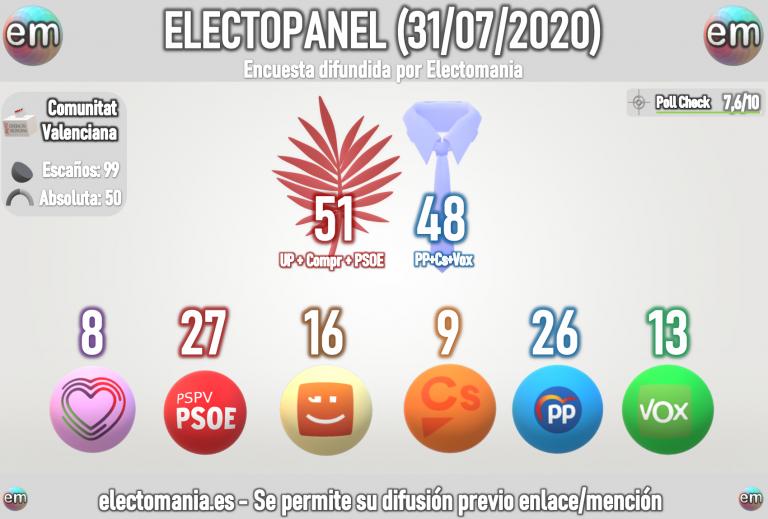 ElectoPanel (31Jul): el Botànic se mantiene por el empuje de Compromis. Subidón de EH Bildu tras el 12J
