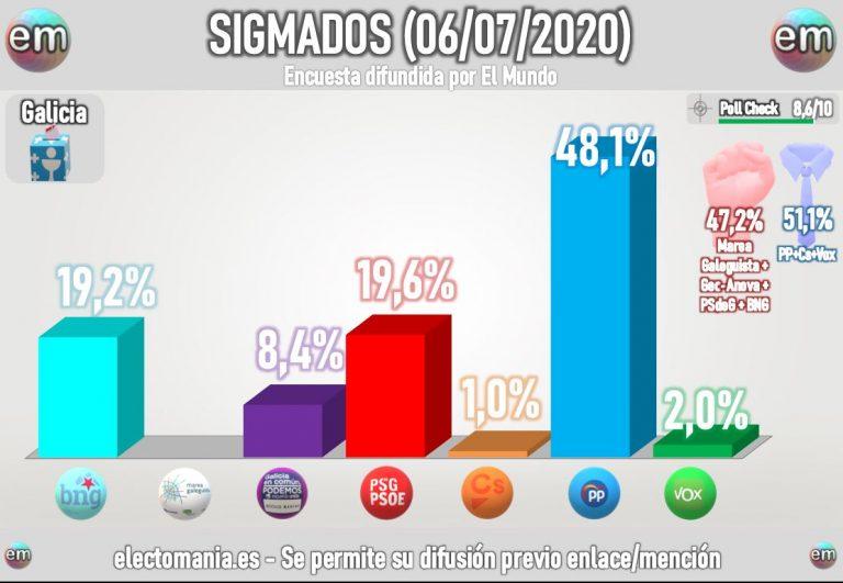 SigmaDos Galicia (7Jul): Feijóo conserva la mayoría, con el PSdeG por delante del BNG