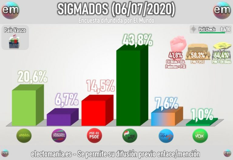 SigmaDos Euskadi (7Jul): el PNV se dispara. La izquierda no sumaría