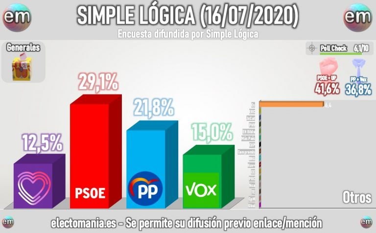 Simple Lógica: subida de UP y notable bajada de Ciudadanos y PSOE en el último mes
