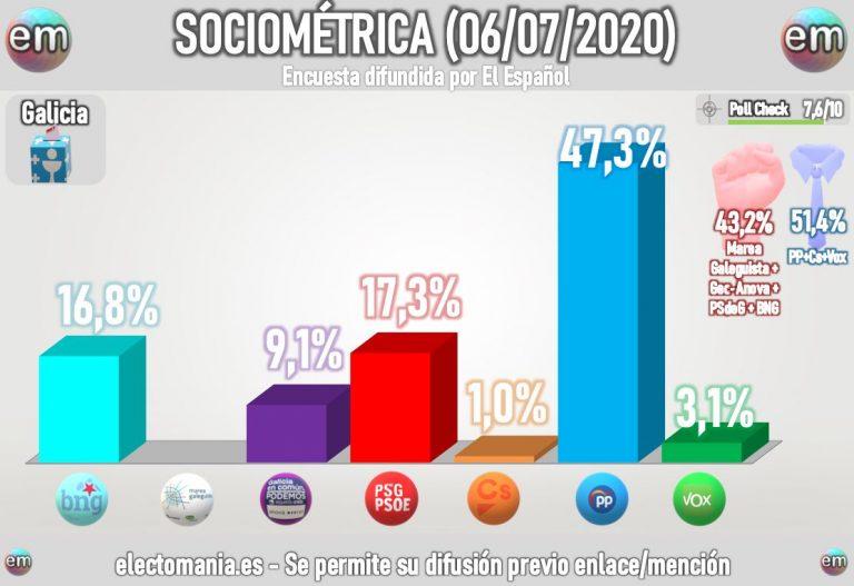 Sociométrica Galicia: virtual empate socialistas-BNG, con mayoría de Feijóo