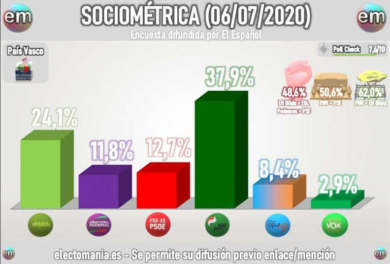 Sociométrica Euskadi: EH Bildu se destaca como segundo partido