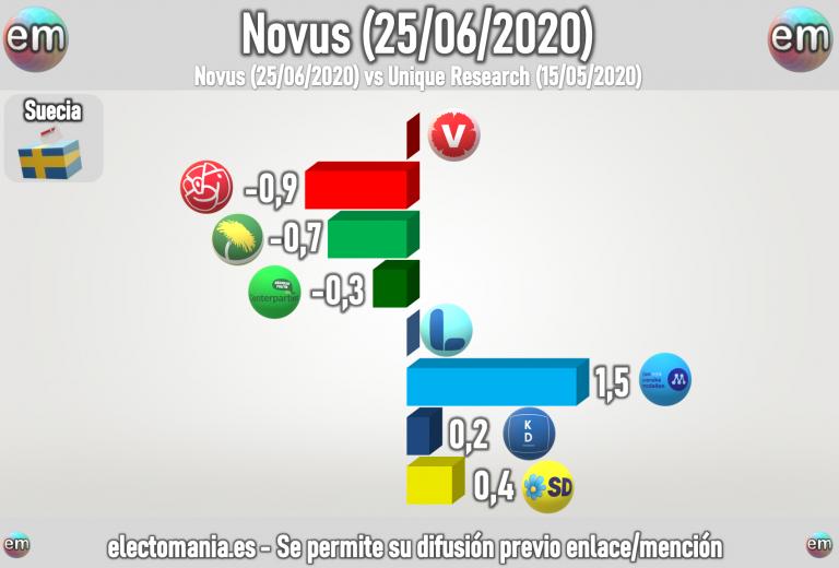 Suecia: baja la izquierda y suben los conservadores y el ultranacionalismo