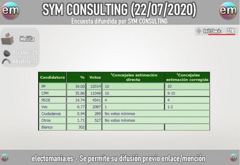 SyM: Coalición por Melilla igualaría en concejales al PP