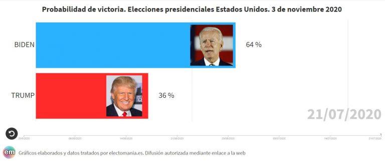 USA (presidenciales): Trump sigue perdiendo posiciones
