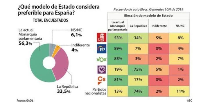 GAD3: la monarquía aventaja en 23 puntos a la república