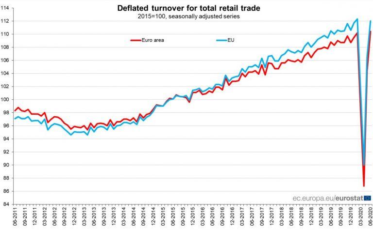 Eurostat: tras el covid, internet gana terreno en el comercio. Lo pierden el textil y la automoción
