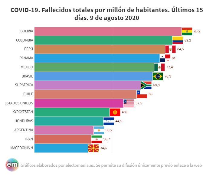 Sudamérica (y ¡Norteamérica!) sigue sin rebajar su elevado nivel de fallecimientos