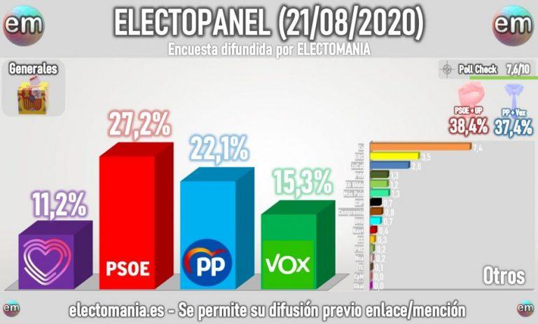 ElectoPanel (21ago): Vox rompe la barrera del 15% y los 50 escaños tras la destitución de Cayetana Á. de Toledo
