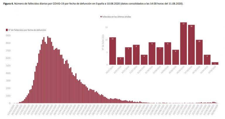 Covid-19 (12ago): Un día más sube la incidencia acumulada