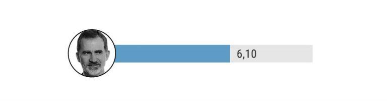 Según Sigma Dos la monarquía gana a la república por 10 puntos. Según NC Report, 16