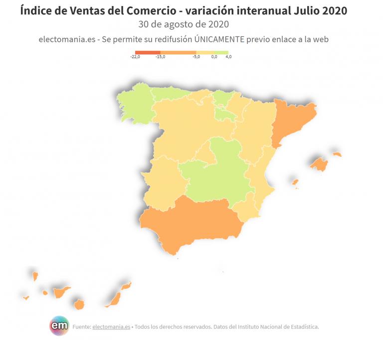 Solo cinco CCAA registran un aumento de ventas del comercio en julio, con Asturias a la cabeza
