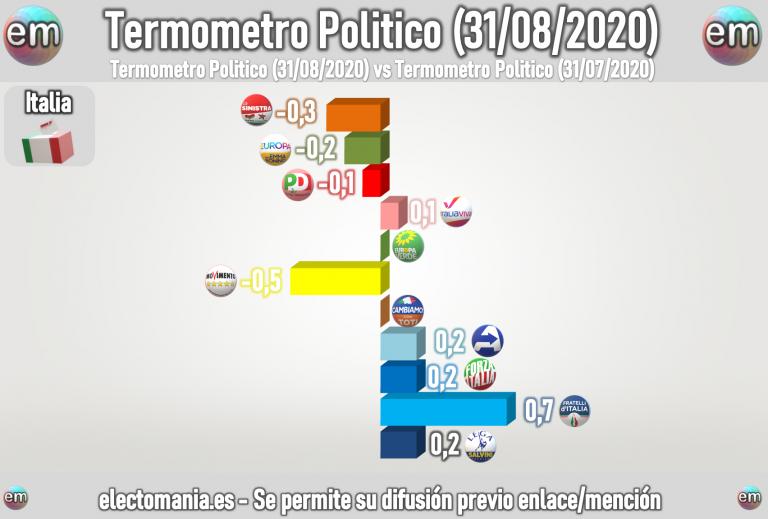 Italia (31ago): subida de Fratelli, que empata en tercera posición con el M5*, mientras Lega sigue en cabeza
