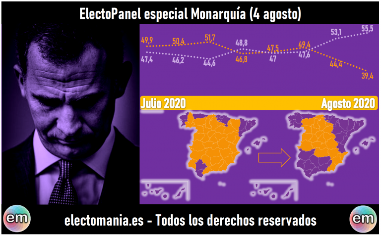EP Monarquía (4ago): el JuanCarlExit hunde a la Monarquía a su peor dato en la serie histórica, con menos del 40% de apoyos