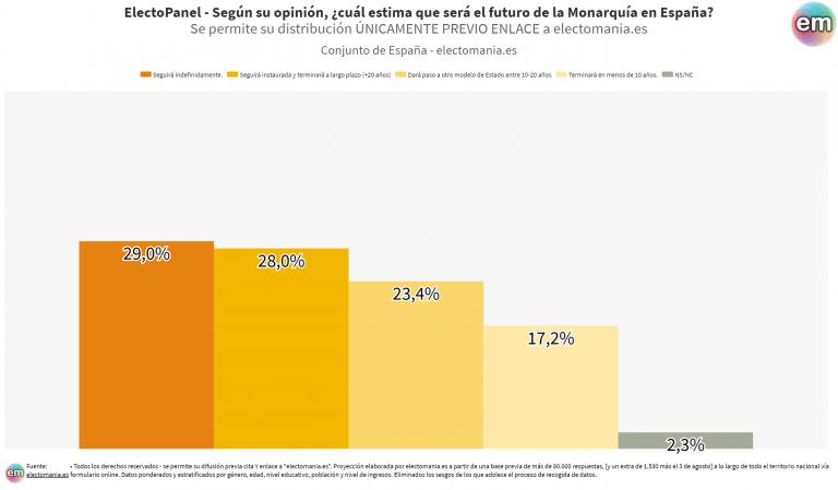EP (8ago): división de opiniones sobre el futuro de la Monarquía en España
