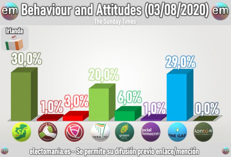 Irlanda (3ago): los conservadores de Fine Gael siguen subiendo y rozan el sorpasso al Sinn Fein