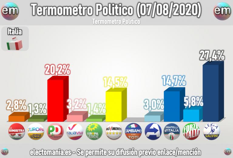 Italia (7ago): Fratelli d'Italia se coloca como tercera fuerza tras la bajada del M5*
