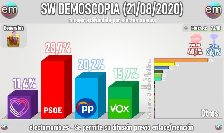 SW Demoscopia (21ago): Vox roza el 16% pero la izquierda mantiene la distancia en escaños y podría seguir gobernando