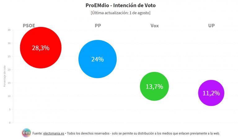 ProEMdio julio 2020: suben PP y PSOE, baja Cs