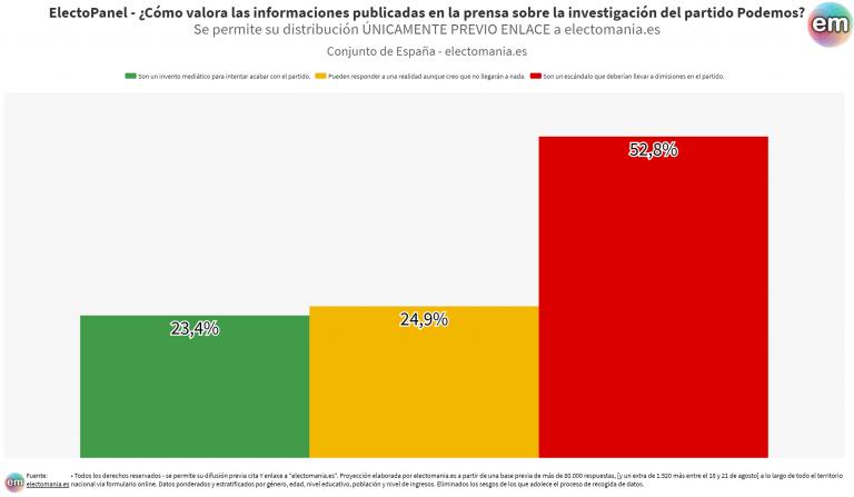 EP (24ago): el 52% considera que las la investigación de Podemos debe acarrear dimisiones. El 23%, que son un invento contra el partido