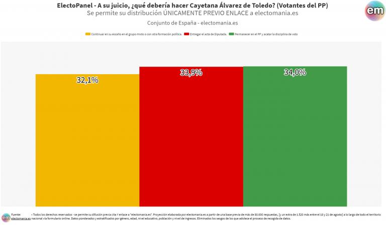 EP (25ago): profunda división entre los votantes del PP sobre qué debería hacer Cayetana