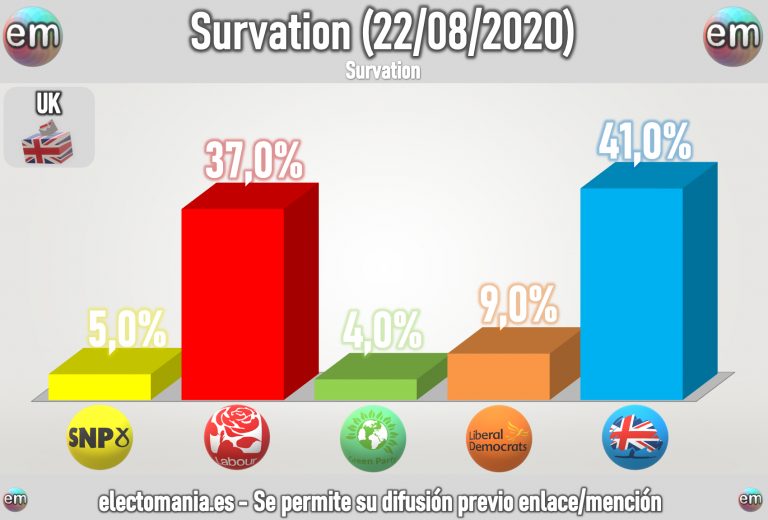 UK (Survation 22ago): 4p de ventaja para Johnson con los LibDems rozando el 10%