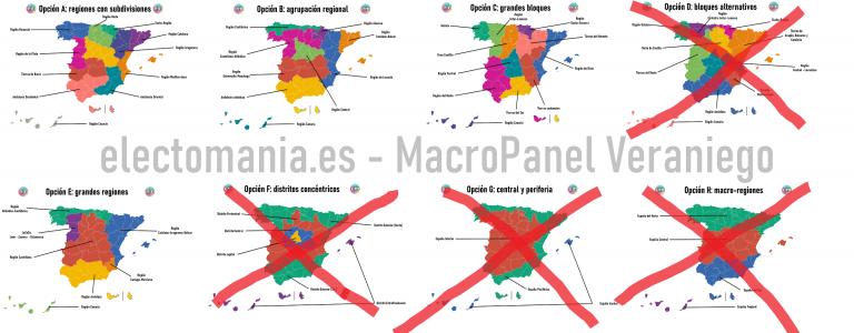 ElectoPanel Veraniego (10Ag): eliminadas otras dos opciones territoriales