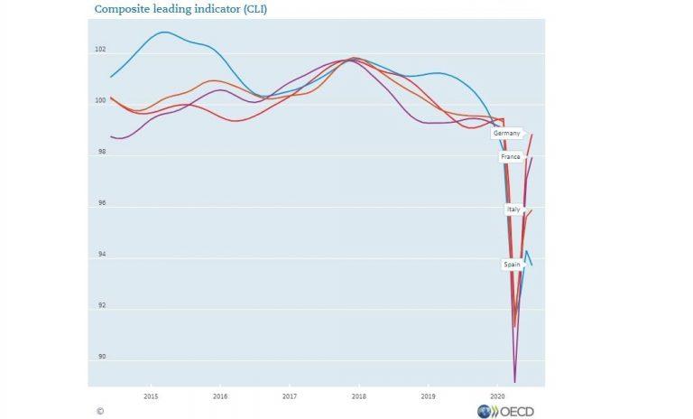 OCDE: la segunda ola hunde más a la economía española que a otros países
