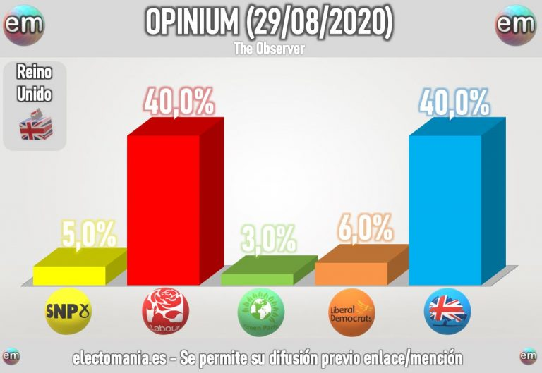 UK (Opinium 30ago): los laboristas igualan a los conservadores
