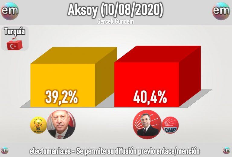 Turquía (ago): Erdogan podría perder la Presidencia por un margen muy estrecho