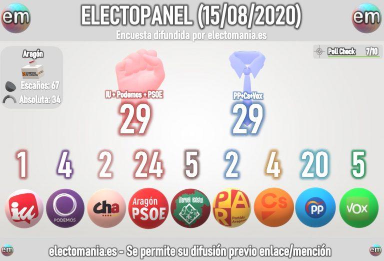 EP Autonómico (15Ag): Teruel Existe sería clave en Aragón, con los dos bloques muy igualados. Múltiple empate en Andalucía