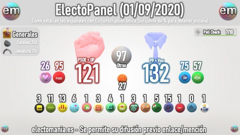 ElectoPanel (2sept): si hubiera circunscripción única, los españoles dejarían bajo mínimos al bipartidismo