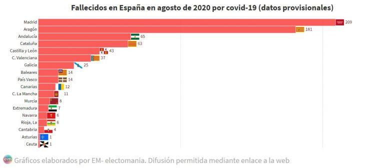 Madrid y Aragón copan más de la mitad de los fallecidos por covid en agosto