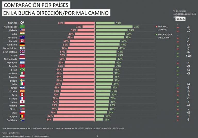 IPSOS (agosto). La preocupación por el covid vuelve a crecer e iguala al desempleo